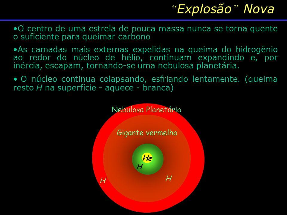 Acaba o H no núcleo ( Cont grav > Exp term contração O núcleo de He se contrai até queimar o He em carbono – AQUECIMENTO Aquecimento leva à fusão do H