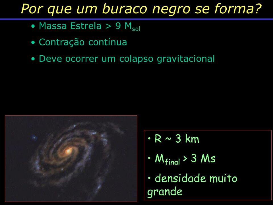 Buraco negro Indícios de sua existência Fontes de raios-X (alta energia) Movimento anômalo de estrelas Nem a luz escapa! Essa região de alta densidade