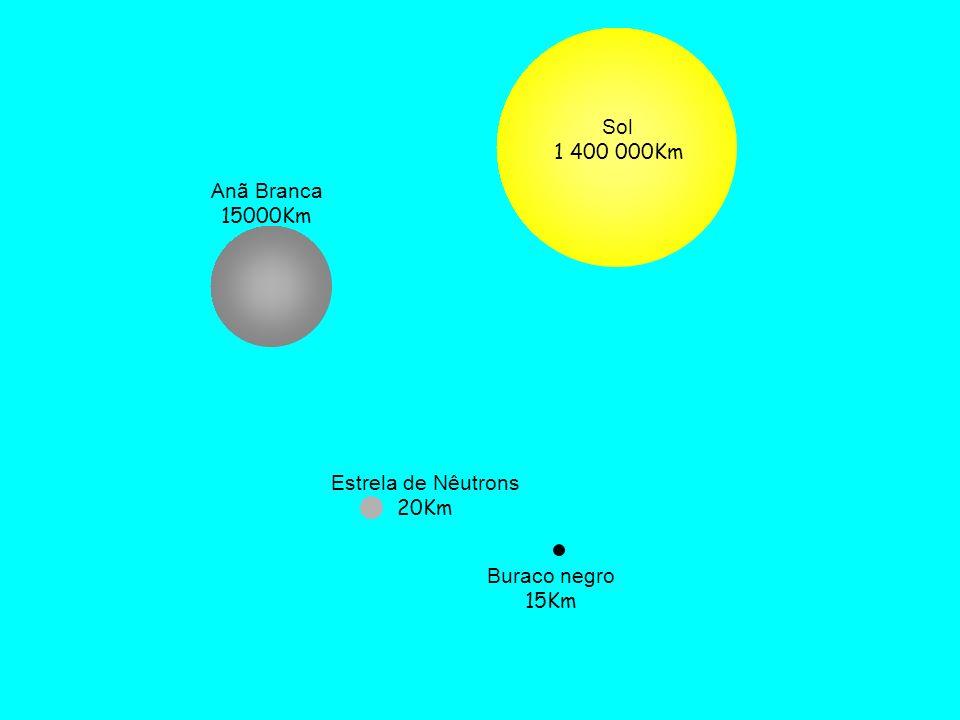 Por que um buraco negro se forma? R ~ 3 km M final > 3 Ms densidade muito grande Massa Estrela > 9 M sol Contração contínua Deve ocorrer um colapso gr