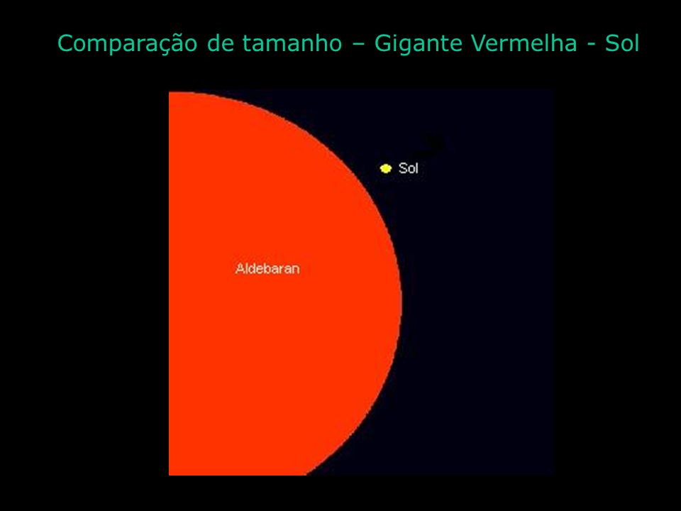 Estrela de Nêutrons 20Km Buraco negro 15Km Sol 1 400 000Km Anã Branca 15000Km