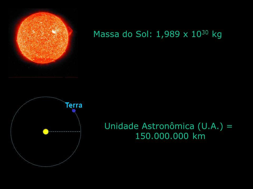 Unidade Astronômica (U.A.) = 150.000.000 km Terra Massa do Sol: 1,989 x 10 30 kg