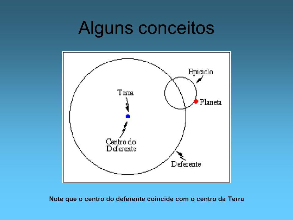 Alguns conceitos Note que o centro do deferente coincide com o centro da Terra