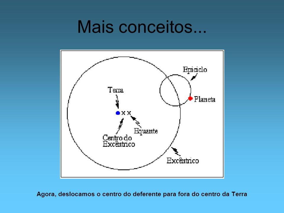 Mais conceitos... Agora, deslocamos o centro do deferente para fora do centro da Terra