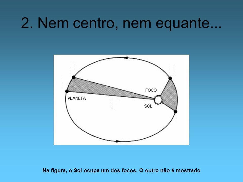 2. Nem centro, nem equante... Na figura, o Sol ocupa um dos focos. O outro não é mostrado