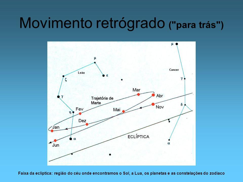 Relembrando Sistema de Ptolomeu Sistema de Copérnico Acrescentando: Copérnico não usava equantes