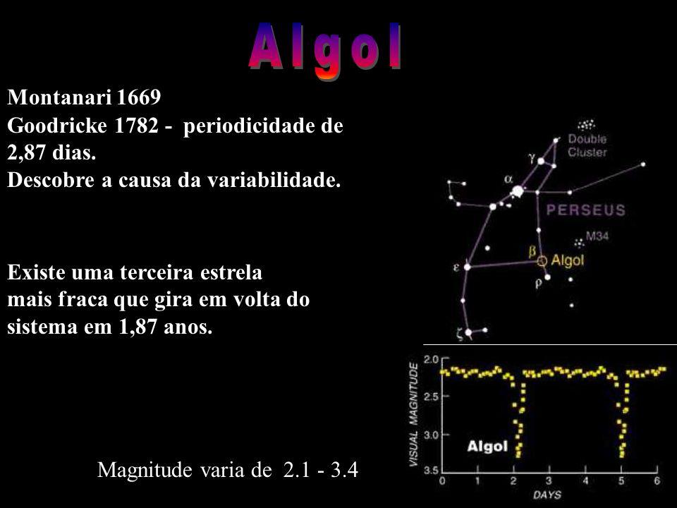 Goodricke 1782 - periodicidade de 2,87 dias. Descobre a causa da variabilidade. Montanari 1669 Existe uma terceira estrela mais fraca que gira em volt