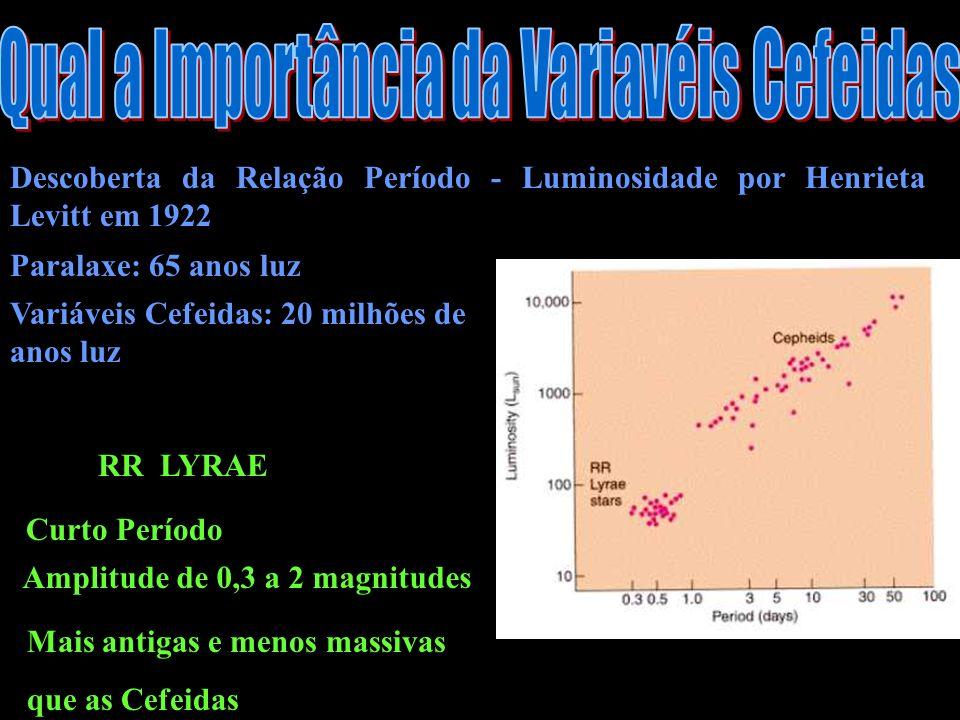 Descoberta da Relação Período - Luminosidade por Henrieta Levitt em 1922 Paralaxe: 65 anos luz Variáveis Cefeidas: 20 milhões de anos luz RR LYRAE Curto Período Amplitude de 0,3 a 2 magnitudes Mais antigas e menos massivas que as Cefeidas