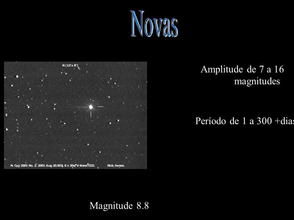 Período de 1 a 300 +dias Amplitude de 7 a 16 magnitudes Magnitude 8.8