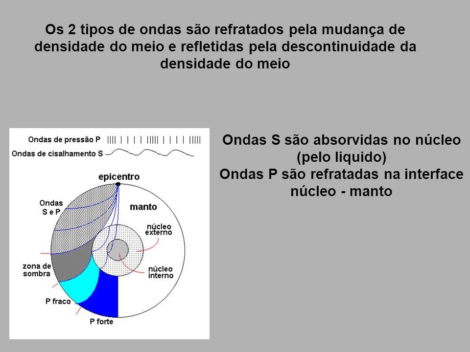 Os 2 tipos de ondas são refratados pela mudança de densidade do meio e refletidas pela descontinuidade da densidade do meio Ondas S são absorvidas no