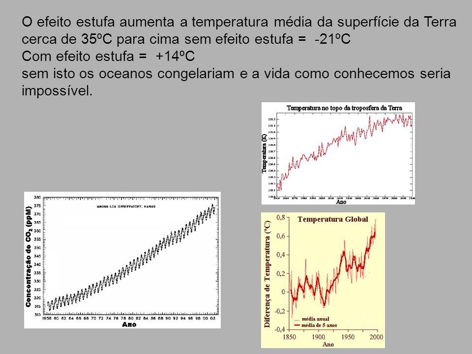 O efeito estufa aumenta a temperatura média da superfície da Terra cerca de 35ºC para cima sem efeito estufa = -21ºC Com efeito estufa = +14ºC sem ist