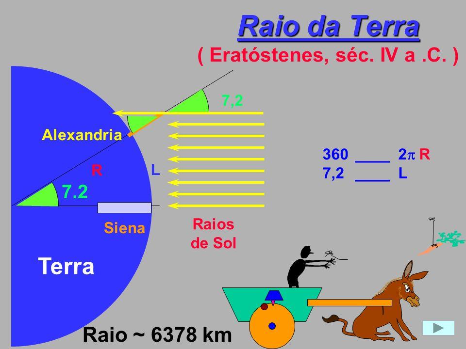 Raio da Terra Raio da Terra ( Eratóstenes, séc. IV a.C. ) Raios de Sol 7,2 L Alexandria Siena R 360____ 2 R 7,2____ L Terra 7.2 Raio ~ 6378 km