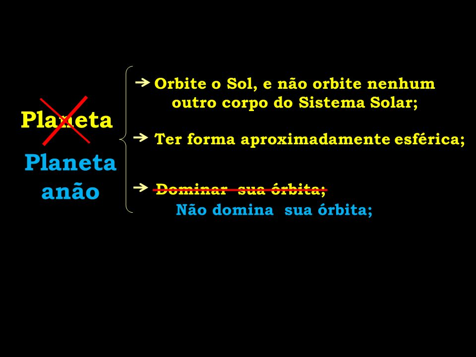 Planeta Orbite o Sol, e não orbite nenhum outro corpo do Sistema Solar; Ter forma aproximadamente esférica; Dominar sua órbita; Planeta anão Não domin