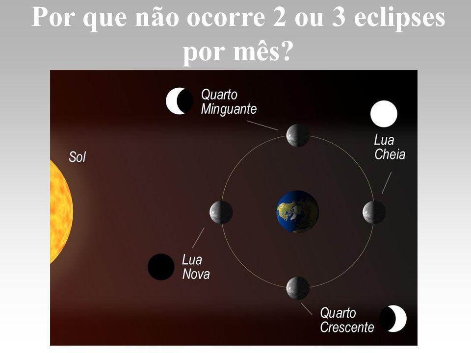 Por que não ocorre 2 ou 3 eclipses por mês