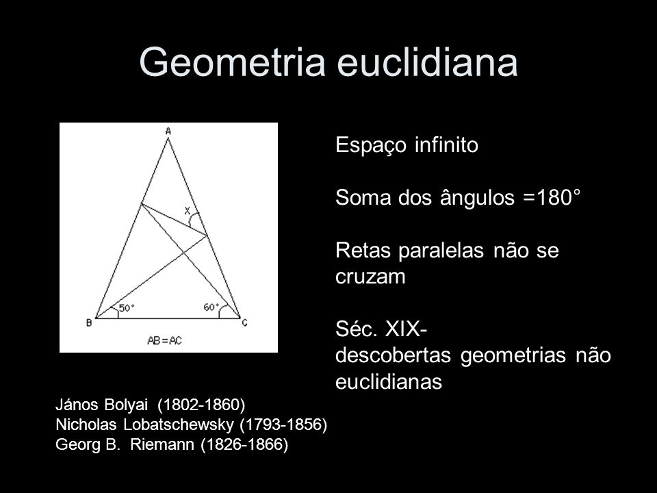 Geometria euclidiana Espaço infinito Soma dos ângulos =180° Retas paralelas não se cruzam Séc. XIX- descobertas geometrias não euclidianas János Bolya