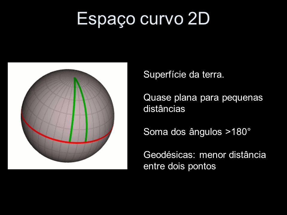 Espaço curvo 2D Superfície da terra. Quase plana para pequenas distâncias Soma dos ângulos >180° Geodésicas: menor distância entre dois pontos