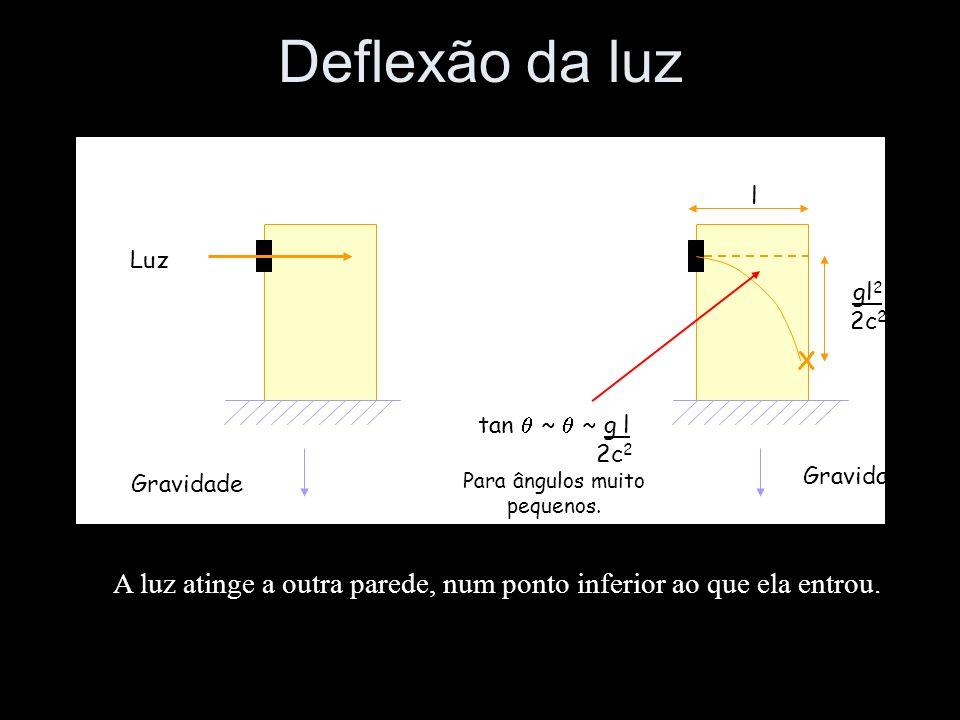 Luz A luz atinge a outra parede, num ponto inferior ao que ela entrou. X Gravidade tan ~ ~ g l 2c 2 Para ângulos muito pequenos. gl 2 2c 2 l Deflexão