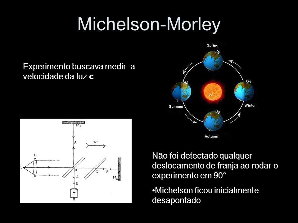 Michelson-Morley Experimento buscava medir a velocidade da luz c Não foi detectado qualquer deslocamento de franja ao rodar o experimento em 90° Michelson ficou inicialmente desapontado