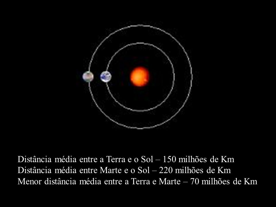 Distância média entre a Terra e o Sol – 150 milhões de Km Distância média entre Marte e o Sol – 220 milhões de Km Menor distância média entre a Terra