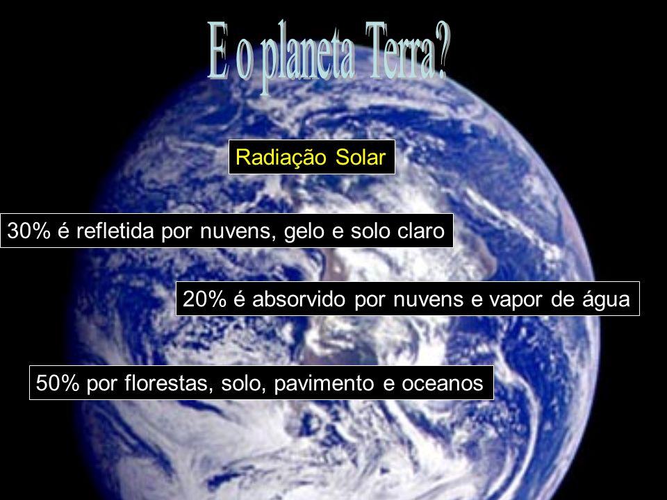 30% é refletida por nuvens, gelo e solo claro 20% é absorvido por nuvens e vapor de água 50% por florestas, solo, pavimento e oceanos Radiação Solar