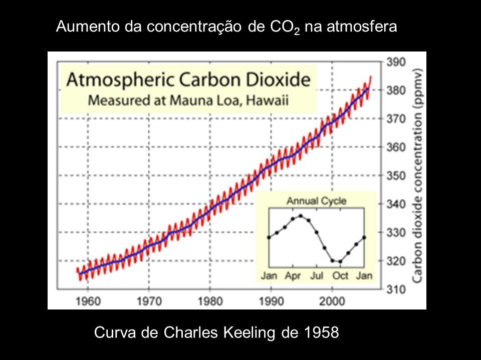 Aumento da concentração de CO 2 na atmosfera Curva de Charles Keeling de 1958