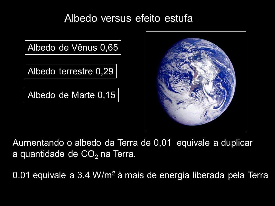 Albedo versus efeito estufa Albedo terrestre 0,29 Aumentando o albedo da Terra de 0,01 equivale a duplicar a quantidade de CO 2 na Terra. 0.01 equival