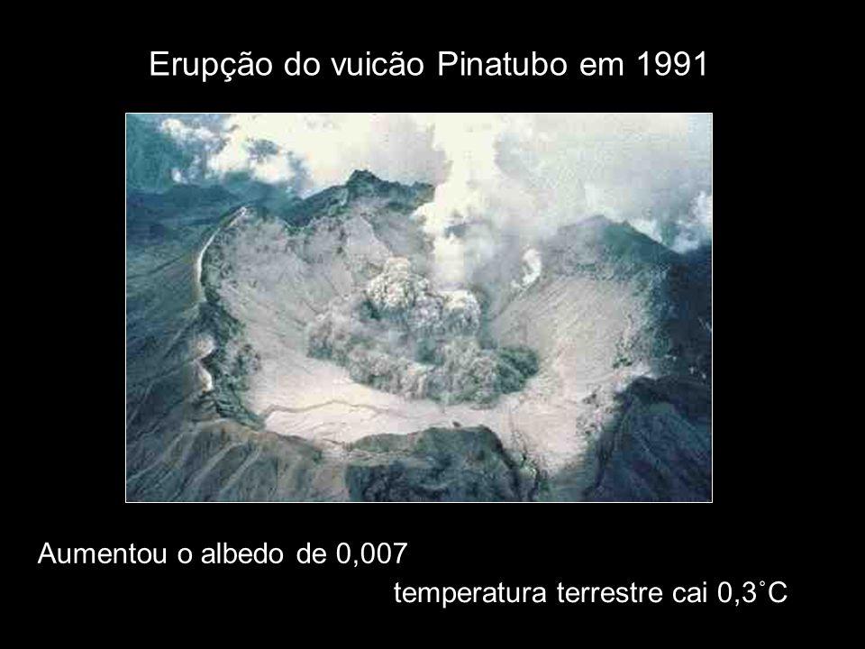temperatura terrestre cai 0,3˚C Erupção do vuicão Pinatubo em 1991 Aumentou o albedo de 0,007