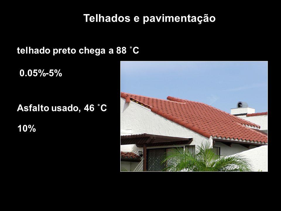 Telhados e pavimentação telhado preto chega a 88 ˚C Asfalto usado, 46 ˚C 0.05%-5% 10%
