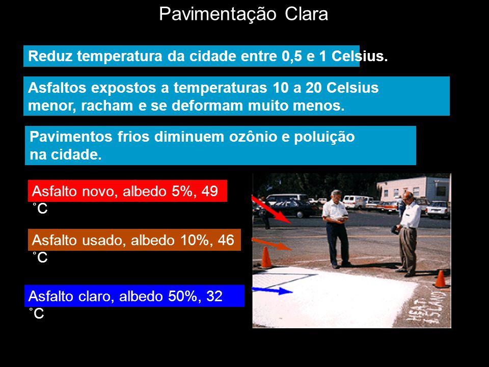 Pavimentação Clara Asfalto novo, albedo 5%, 49 ˚C Asfalto usado, albedo 10%, 46 ˚C Asfalto claro, albedo 50%, 32 ˚C Reduz temperatura da cidade entre
