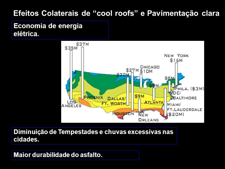 Efeitos Colaterais de cool roofs e Pavimentação clara Economia de energia elétrica. Diminuição de Tempestades e chuvas excessivas nas cidades. Maior d