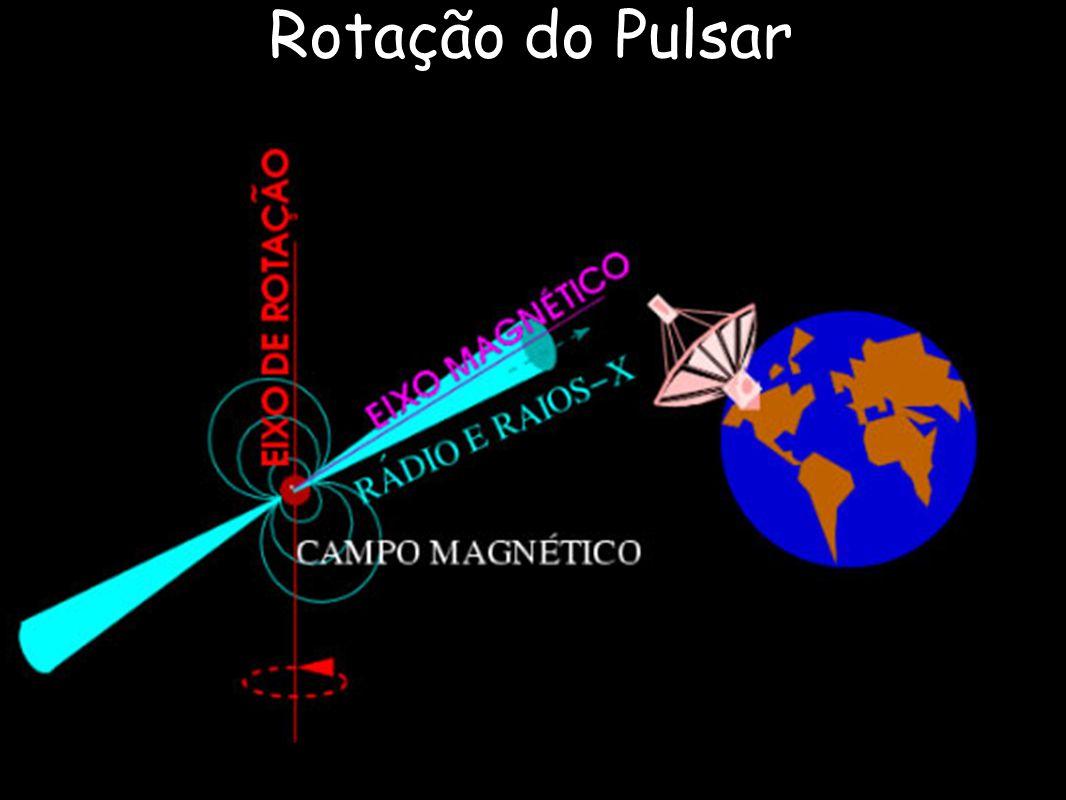 Rotação do Pulsar