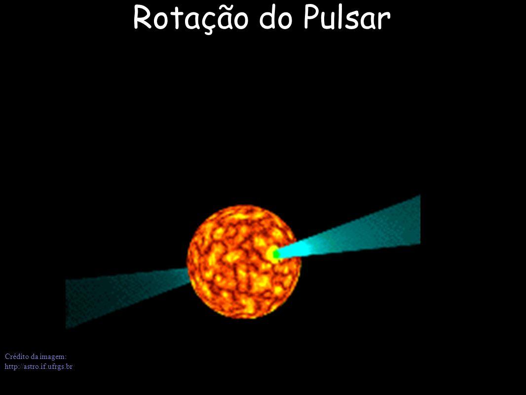 Crédito da imagem: http://astro.if.ufrgs.br Rotação do Pulsar