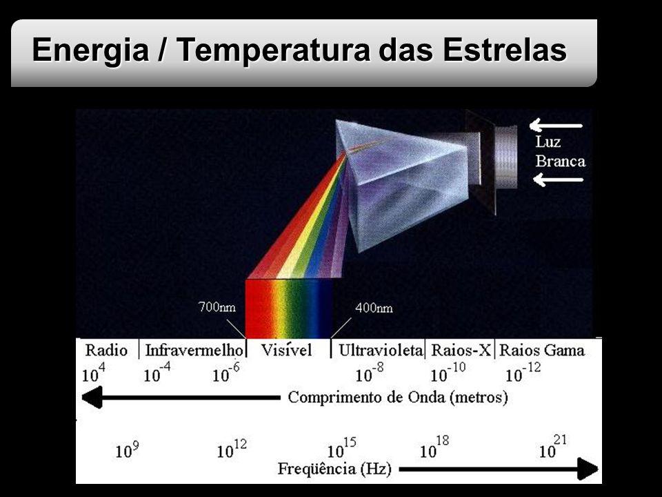 Energia / Temperatura das Estrelas