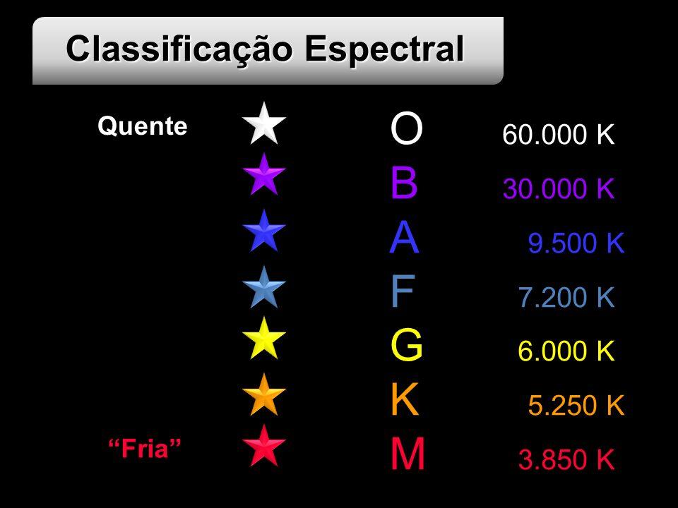 Classificação Espectral O 60.000 K B 30.000 K A 9.500 K F 7.200 K G 6.000 K K 5.250 K M 3.850 K Fria Quente