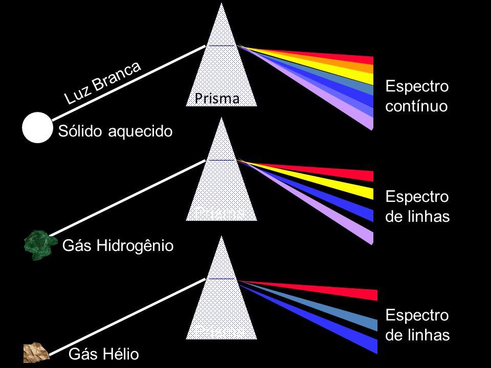 Luz Branca Prisma Espectro contínuo Sólido aquecido Prisma Espectro de linhas Gás Hidrogênio Prisma Gás Hélio Espectro de linhas