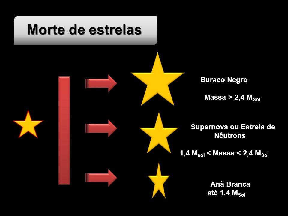Morte de estrelas Buraco Negro Massa > 2,4 M Sol Supernova ou Estrela de Nêutrons 1,4 M sol < Massa < 2,4 M Sol Anã Branca até 1,4 M Sol