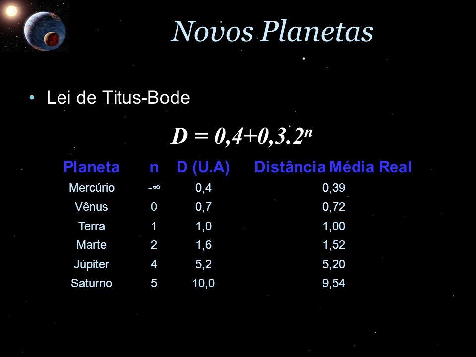 Novos Planetas Lei de Titus-BodeLei de Titus-Bode D = 0,4+0,3.2 n PlanetanD (U.A)Distância Média Real Mercúrio -0,40,39 Vênus00,70,72 Terra11,01,00 Ma