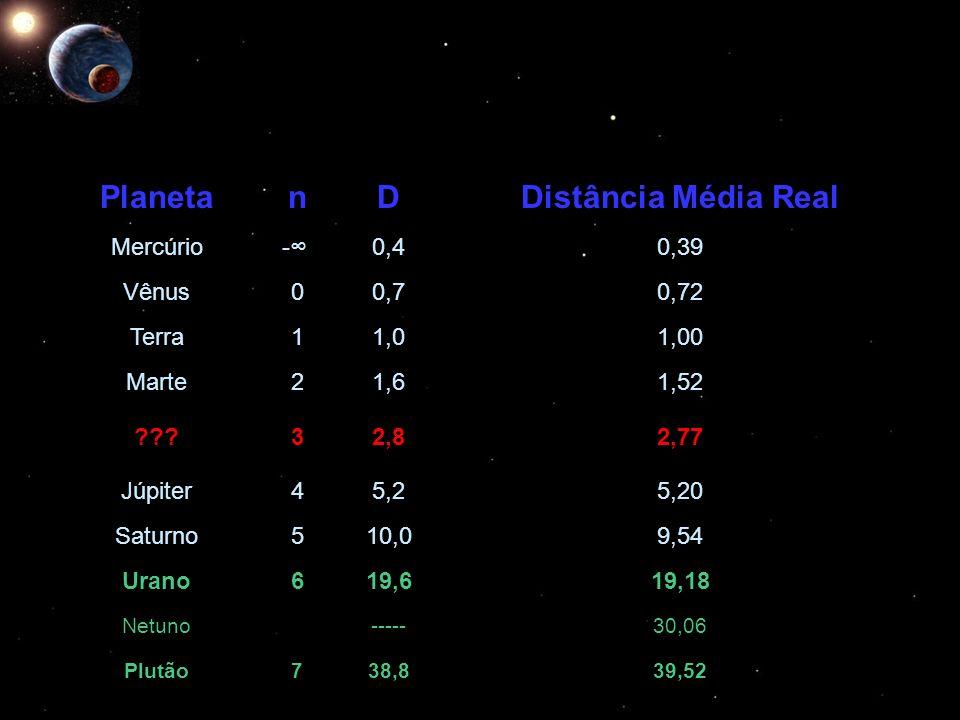 PlanetanDDistância Média Real Mercúrio -0,40,39 Vênus00,70,72 Terra11,01,00 Marte21,61,52 ???32,82,77 Júpiter45,25,20 Saturno510,09,54 Urano619,619,18