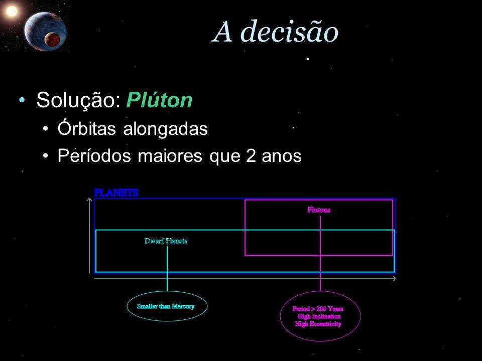 A decisão Solução: PlútonSolução: Plúton Órbitas alongadasÓrbitas alongadas Períodos maiores que 2 anosPeríodos maiores que 2 anos