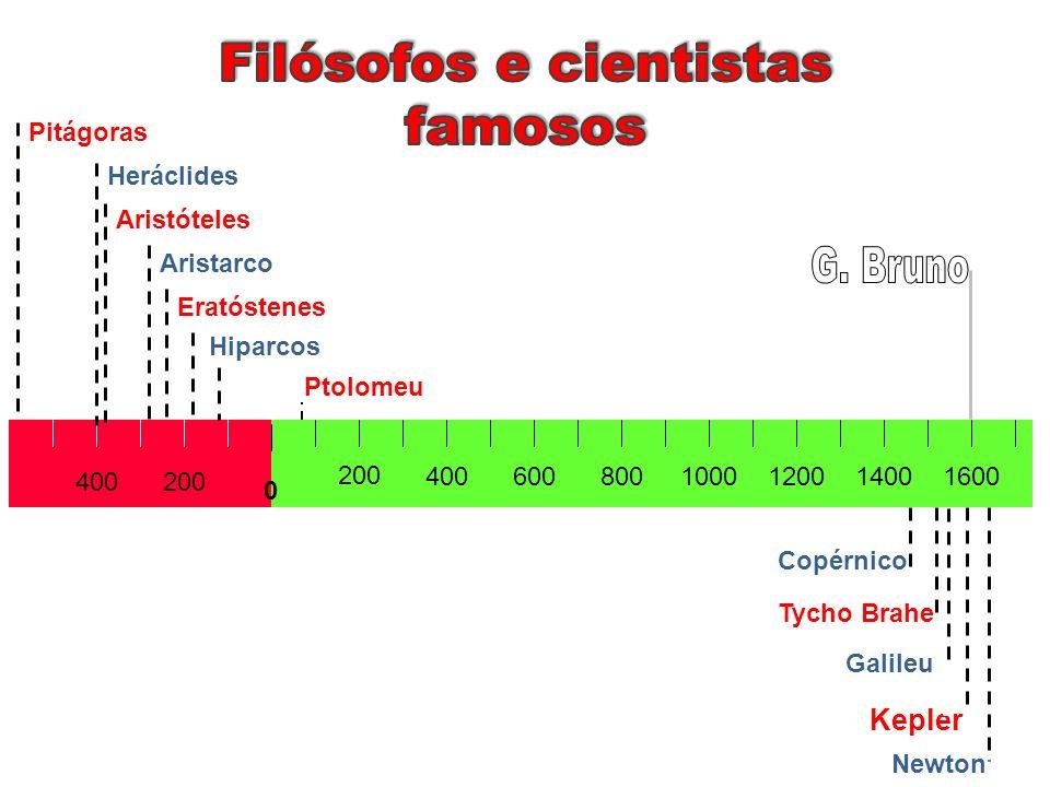 200400 1000800600400 200 120014001600 Newton Kepler Tycho Brahe Copérnico 0 Ptolomeu Hiparcos Eratóstenes Aristarco Aristóteles Heráclides Pitágoras G