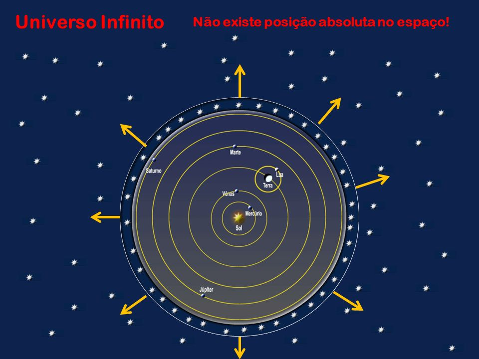 Universo Infinito Não existe posição absoluta no espaço!