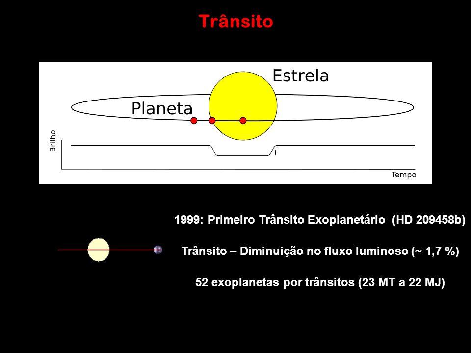 Trânsito 1999: Primeiro Trânsito Exoplanetário (HD 209458b) Trânsito – Diminuição no fluxo luminoso (~ 1,7 %) 52 exoplanetas por trânsitos (23 MT a 22