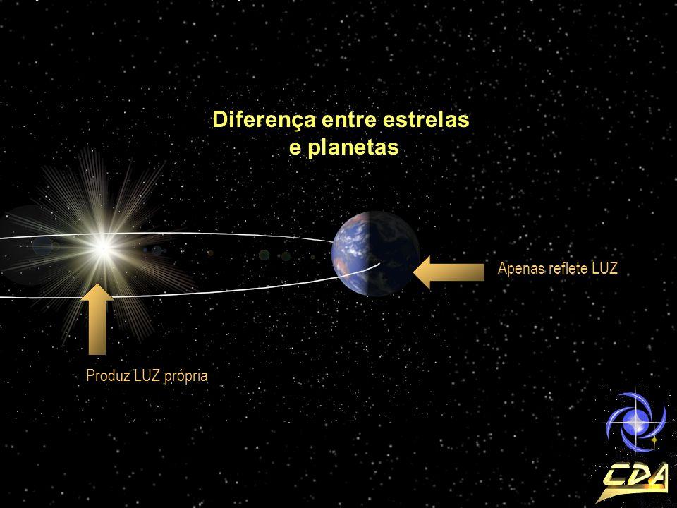 Diferença entre estrelas e planetas Produz LUZ própria Apenas reflete LUZ