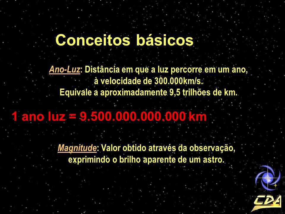 Conceitos básicos Ano-Luz : Distância em que a luz percorre em um ano, à velocidade de 300.000km/s. Equivale a aproximadamente 9,5 trilhões de km. 1 a