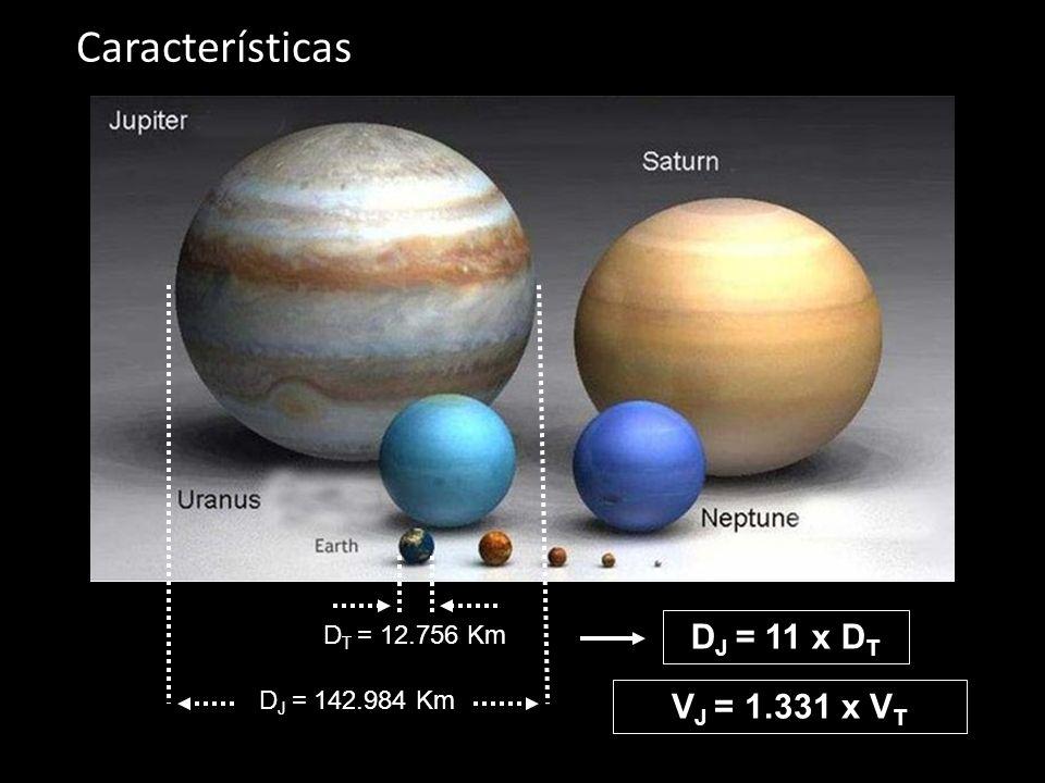 Características D T = 12.756 Km D J = 142.984 Km D J = 11 x D T V J = 1.331 x V T