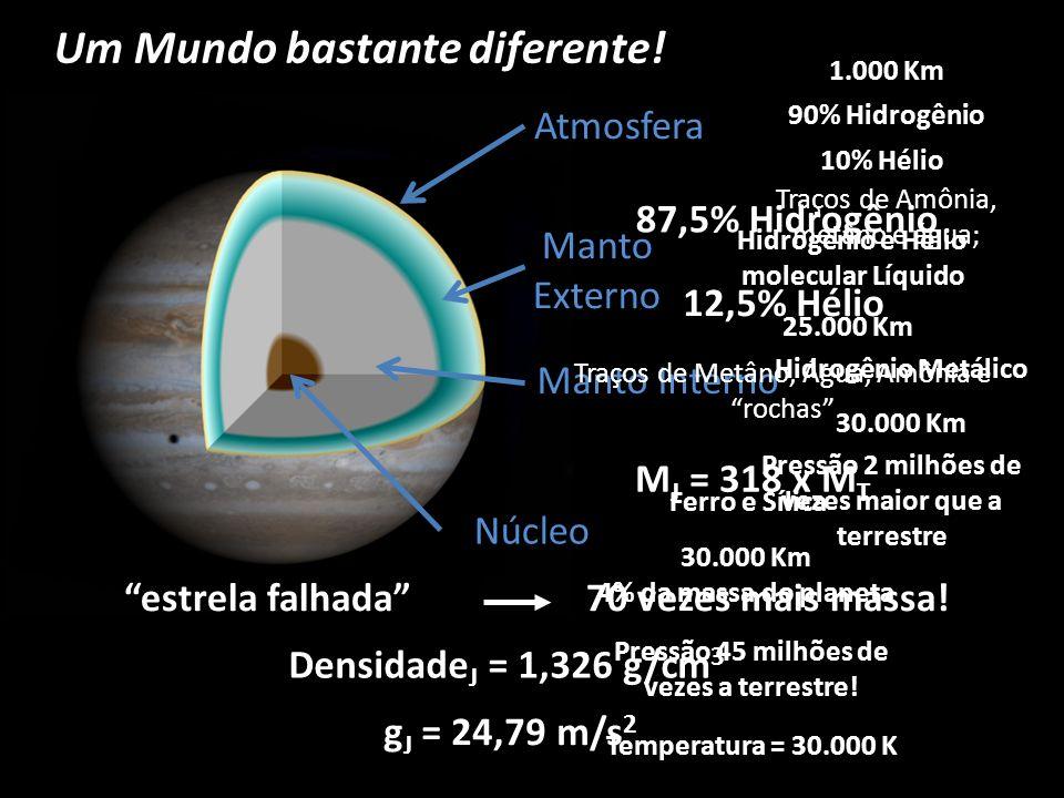 Atmosfera Manto Externo Manto Interno Núcleo Um Mundo bastante diferente! 87,5% Hidrogênio 12,5% Hélio Traços de Metâno, Água, Amônia e rochas M J = 3