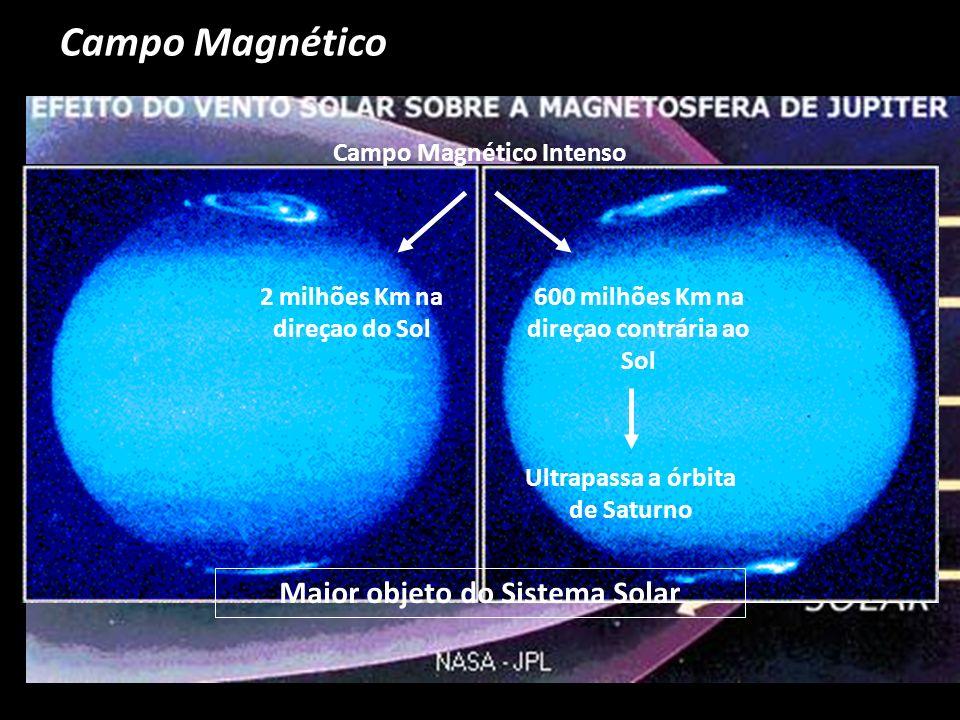Campo Magnético Campo Magnético Intenso 2 milhões Km na direçao do Sol 600 milhões Km na direçao contrária ao Sol Ultrapassa a órbita de Saturno Maior