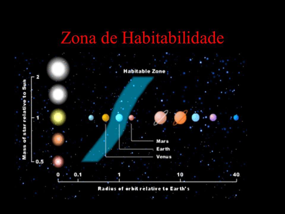 Zona de Habitabilidade