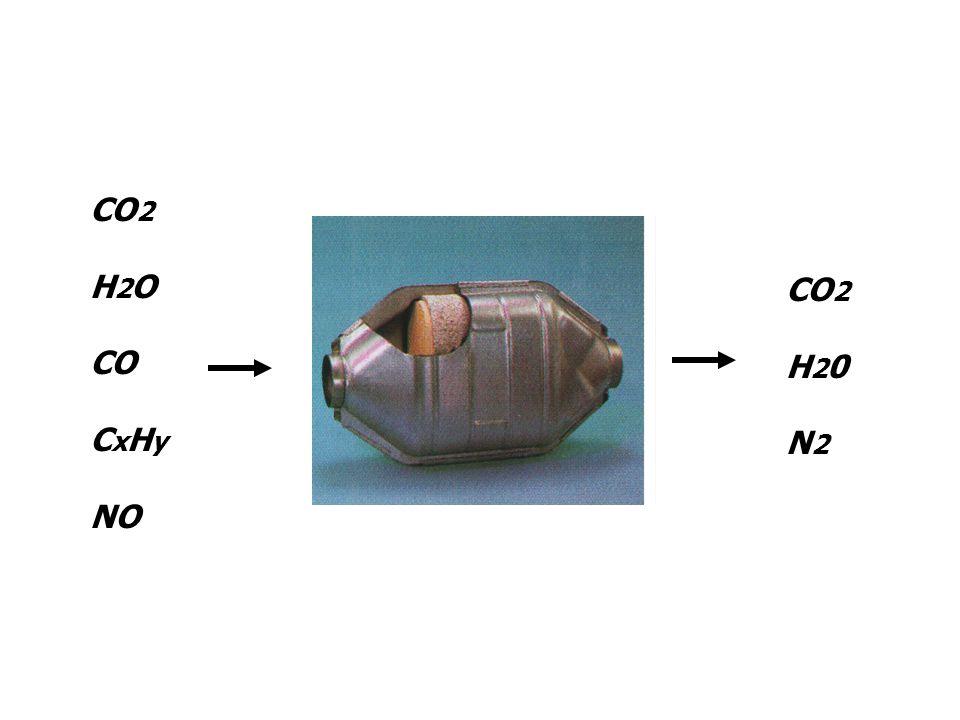 CO 2 H 2 O CO C x H y NO CO 2 H 2 0 N 2