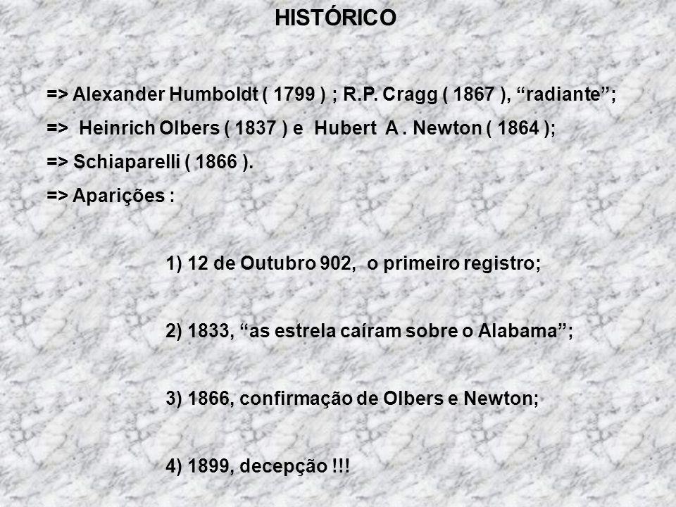 HISTÓRICO => Alexander Humboldt ( 1799 ) ; R.P.