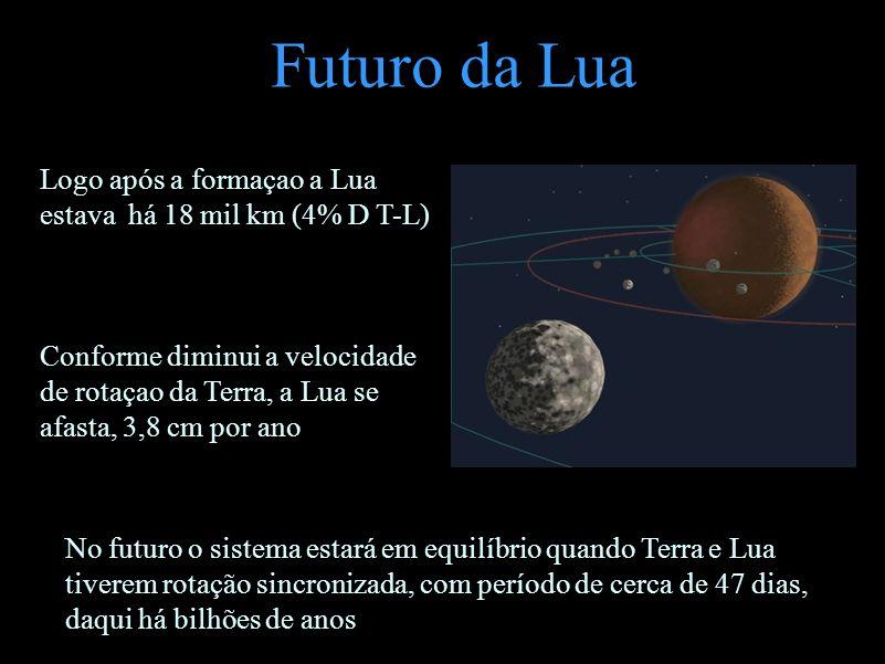 Futuro da Lua Conforme a rotação da Terra diminui Logo após a formaçao a Lua estava há 18 mil km (4% D T-L) Conforme diminui a velocidade de rotaçao d